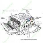 Основные расходные материалы используемые в Xerox Phaser 7500